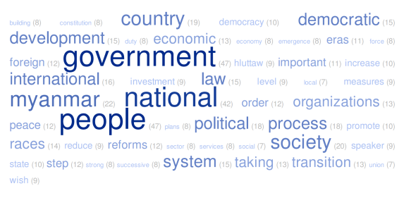 2012 State of the Union English translation word cloud